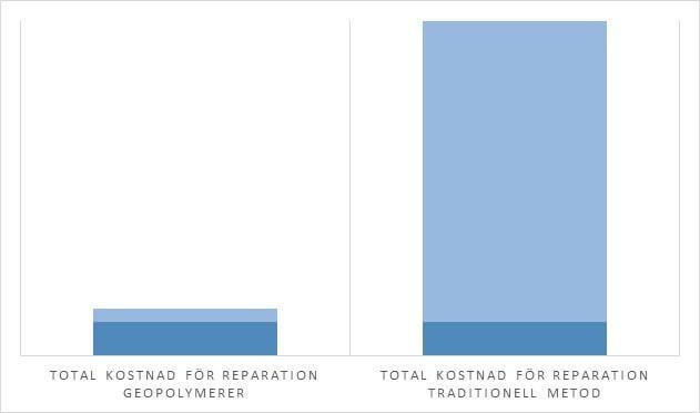 Figur 3. Total kostnad för geopolymerer jämfört med traditionell metod